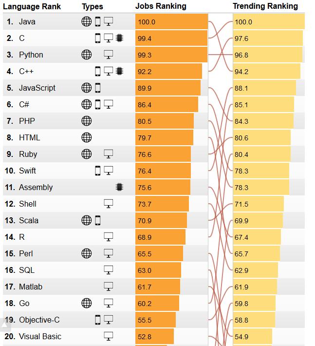 Estadística de los lenguajes de programación más utilizados en 2017